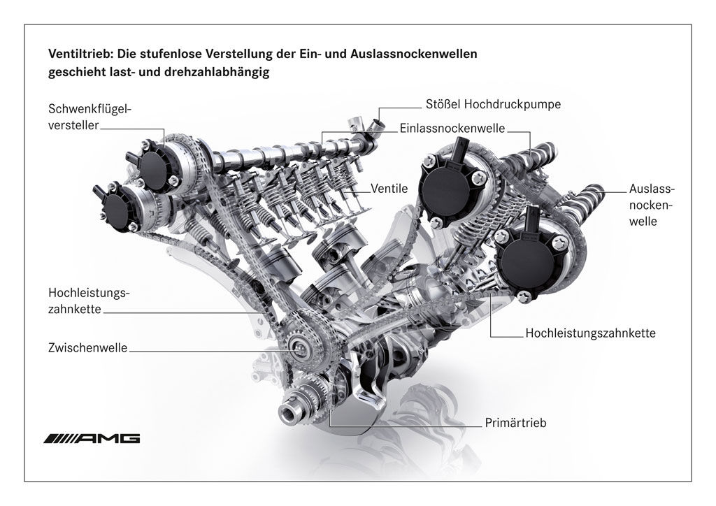 amg   biturbo engine photo